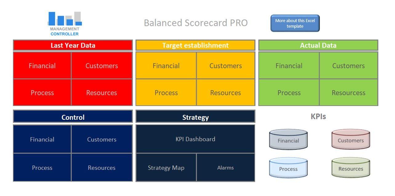 Balanced Scorecard Free Excel Template