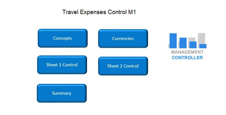 Travel Expenses Control Free Excel Template
