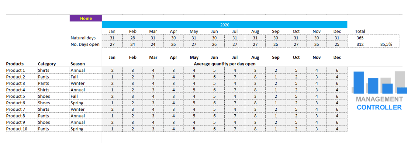 Retail Commerce Profit Analysis Free Excel Template