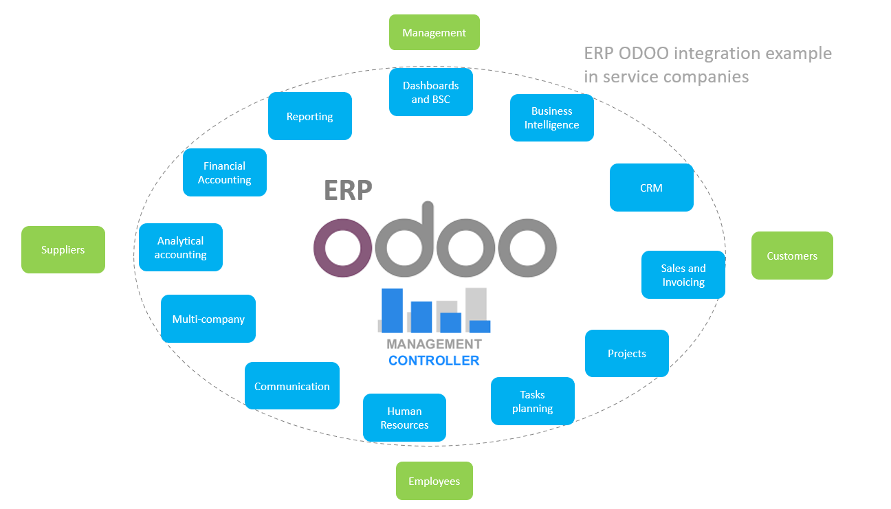 ERP ODOO benefits and advantages