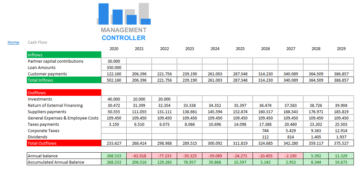 Financial Plan M3 Free Excel Template. When you are going to start a business project, start a business, create a company or open a new business line, it is normal to have lots of numbers going through your head and mix as in a blender. You do not stop thinking about how much the company is going to earn, how much it will need financing, what to invest in, what expenses it will have, at what price and what quantities should be sold to start making profits…. The financial plan is not the solution to all the problems that you will have to face when starting a business project or opening a new business line, but it is a way to put in order all the numbers that fly through your mind , which give you a headache. The financial plan allows you to organize transferring in numbers all the ideas you have in mind to start making sense of your project. At the end of the day, the most certain thing is that no matter how much you like to create companies, one of the main reasons why you do it is the economic. So the financial part is important, especially not to run out of money after the first or second year, one of the main reasons why most projects do not exceed these terms. The fear of any entrepreneur is to run out of the necessary funds to continue with the activity, having spent those obtained at the beginning of the project, with all the problems that this situation generates. When you start a project you are very excited and enthusiastic, but you do not have a crystal ball that tells you what the future will be like. Once the activity has started, many things can change compared to what was planned, the most normal thing is that it changes, the strange thing would be to get it right. For this reason, the company must be prepared to adapt to changes, face unforeseen events and overcome obstacles. Therefore, to face these situations and to control and manage the initial financial plan, tools with Budgetary Control and Treasury Forecasts are used. The free financial plan mo
