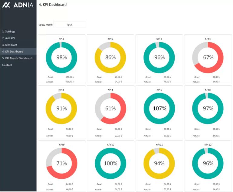 KPI Management Excel Templates