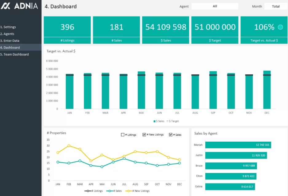 Real Estate Agent Dashboard Excel