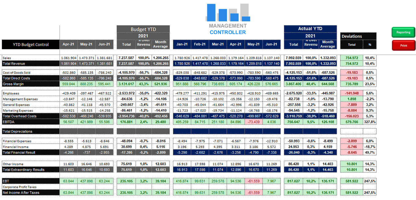 Budget Control Excel Year-to-Date & Full-Year Forecast M11