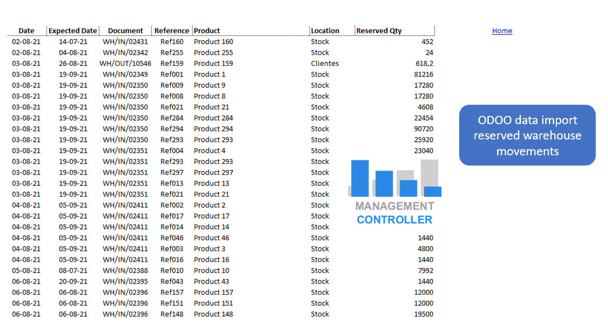 Purchase Orders Planning with ODOO data Excel Report