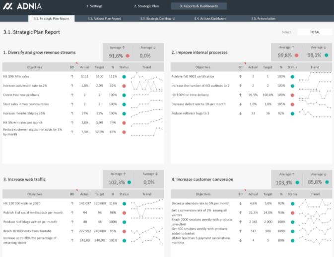 Excel spreadsheet Strategic Plan